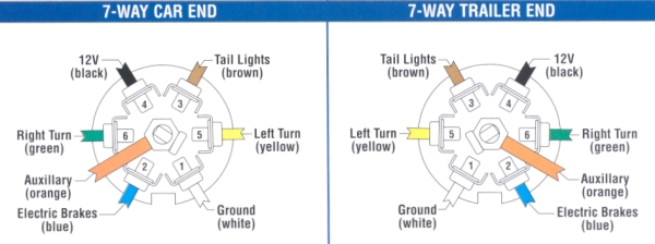 ford wiring diagram 7 pin trailer plug wiring diagram and hernes ford 7 way trailer wiring diagram diagrams