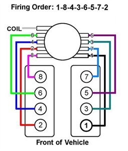 spark plug wiring diagram chevy 5 7 spark image 5 7l ilmor spark plug wires serpentine change tips teamtalk on spark plug wiring diagram chevy