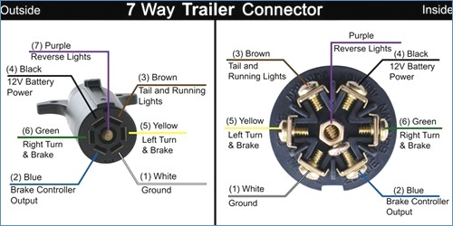 Reverse Pin Location In Recent Mc 7 Pin Trailer Wire Harness Teamtalk
