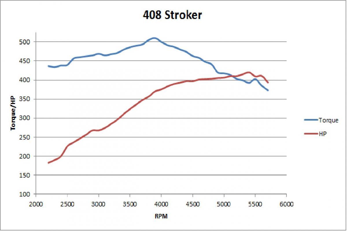 408 Stroker Vs Gt 40p Dyno Session Pics Teamtalk Engine Diagram 3 1 Name Curve Views 480 Size 610 Kb